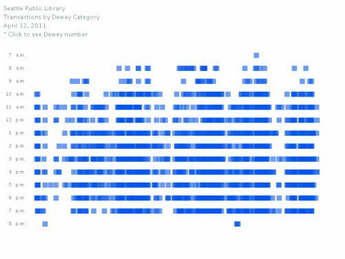 SPL 2D Visualization
